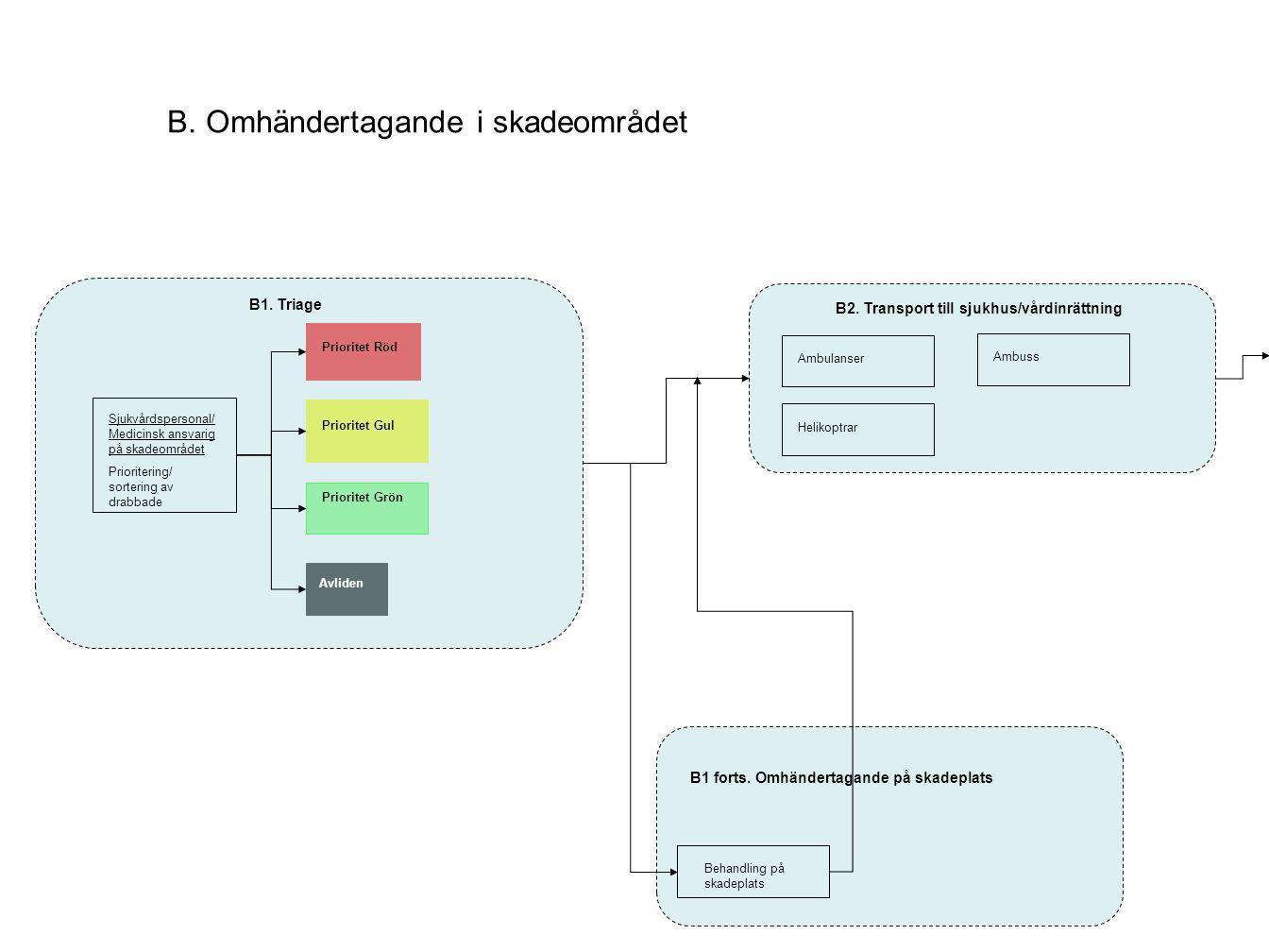 Livlös Sjukvårdspersonal/ Medicinsk ansvarig på skadeområdet Prioritering/ sortering av drabbade B1. Triage Prioritet Röd Prioritet Gul Prioritet Grön