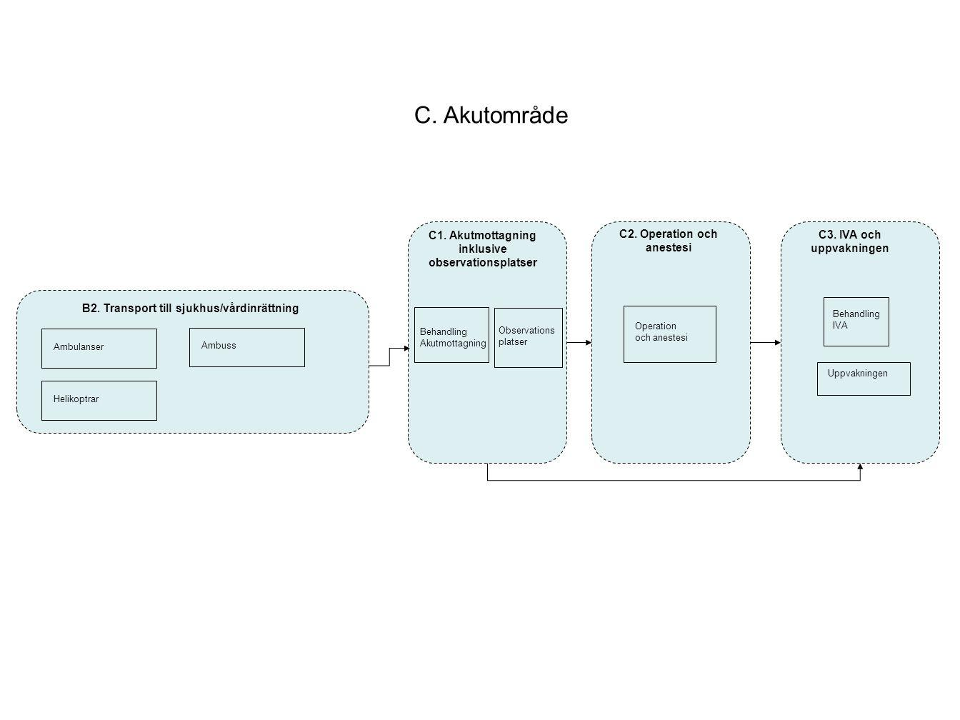 B2.Transport till sjukhus/vårdinrättning Ambulanser HelikoptrarAmbuss D.