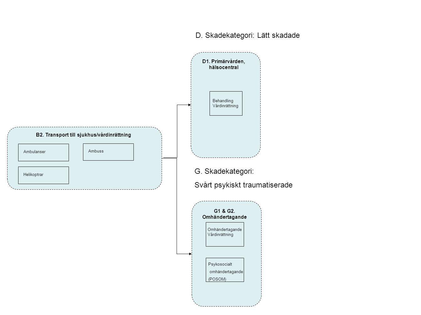 B2. Transport till sjukhus/vårdinrättning Ambulanser HelikoptrarAmbuss D. Skadekategori: Lätt skadade Behandling Vårdinrättning D1. Primärvården, häls
