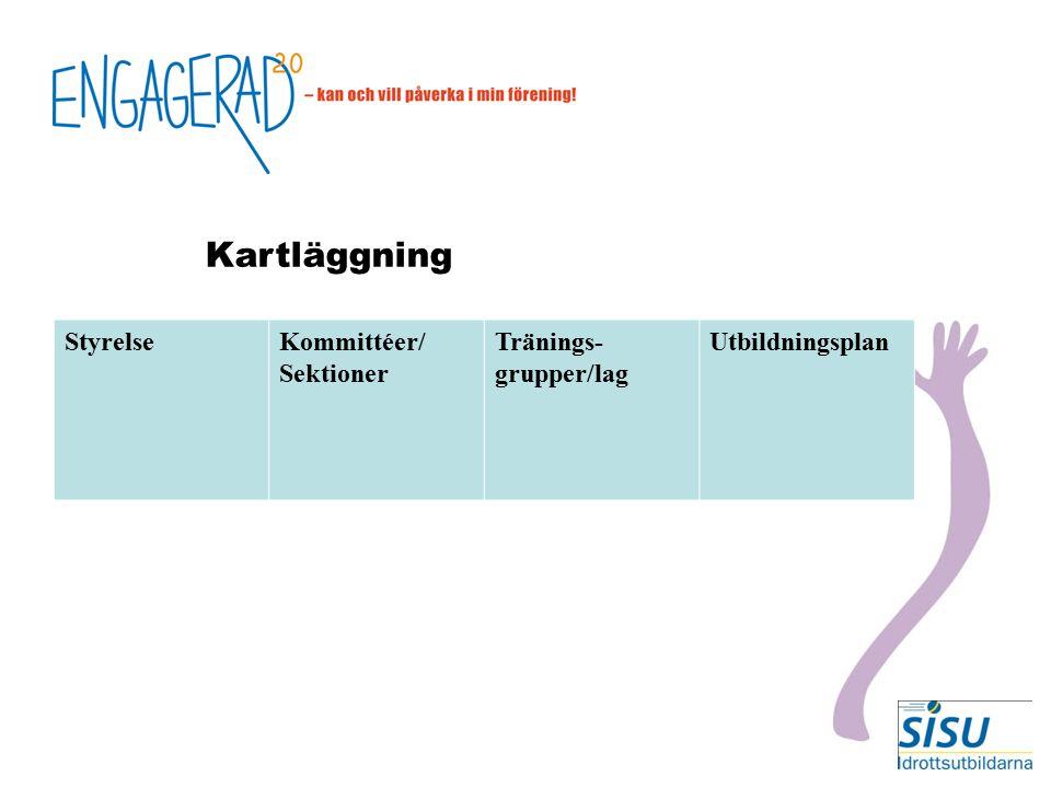 StyrelseKommittéer/ Sektioner Tränings- grupper/lag Utbildningsplan Kartläggning