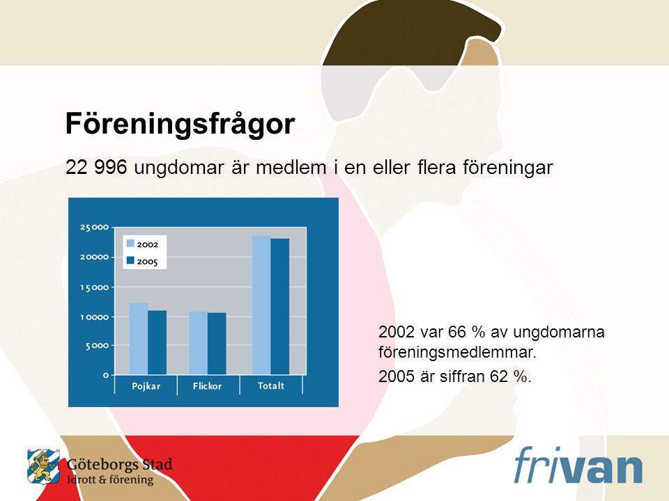 Föreningsfrågor 22 996 ungdomar är medlem i en eller flera föreningar 2002 var 66 % av ungdomarna föreningsmedlemmar.