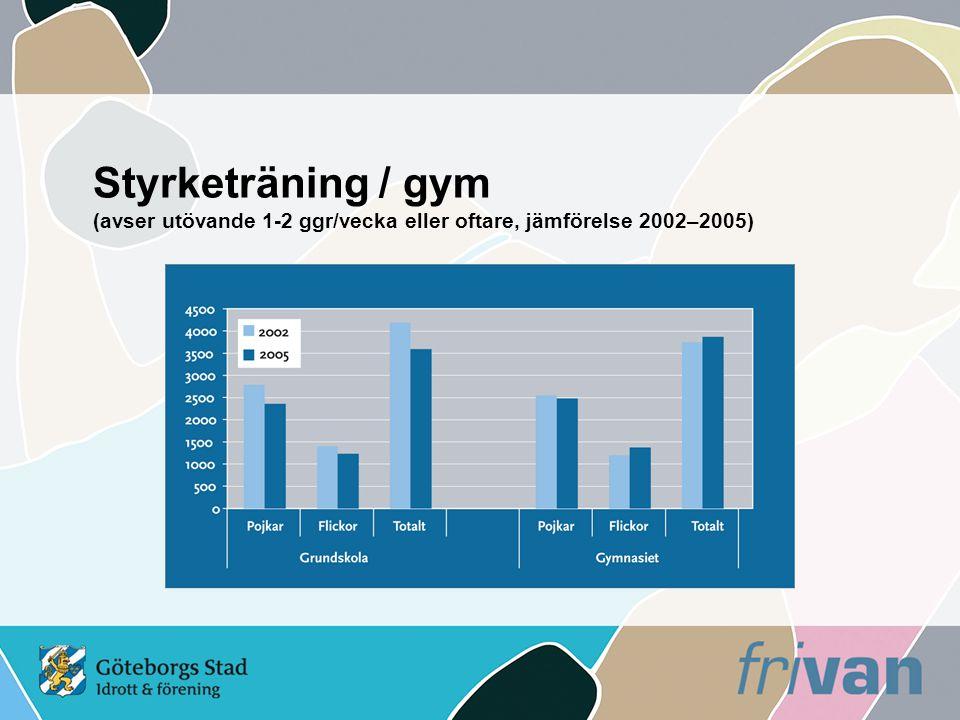 Styrketräning / gym (avser utövande 1-2 ggr/vecka eller oftare, jämförelse 2002–2005)
