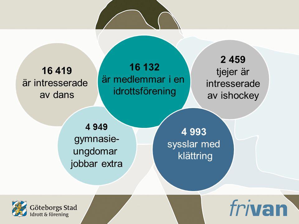 2 459 tjejer är intresserade av ishockey 16 419 är intresserade av dans 4 949 gymnasie- ungdomar jobbar extra 16 132 är medlemmar i en idrottsförening 4 993 sysslar med klättring