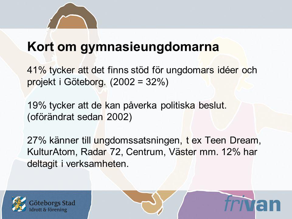 Kort om gymnasieungdomarna 41% tycker att det finns stöd för ungdomars idéer och projekt i Göteborg.
