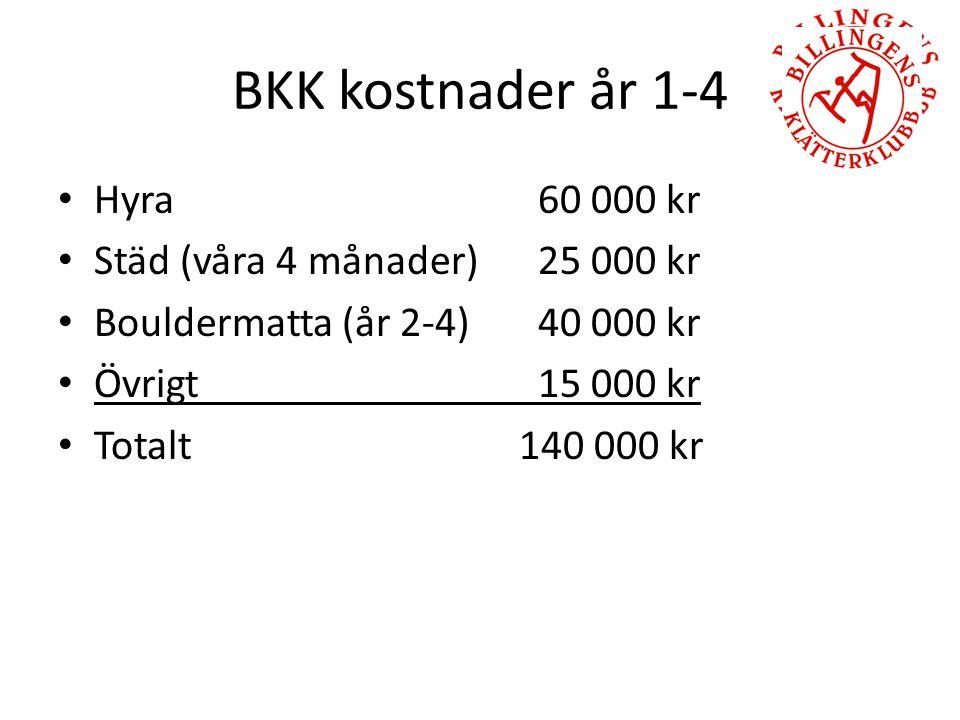 BKK kostnader år 1-4 Hyra 60 000 kr Städ (våra 4 månader) 25 000 kr Bouldermatta (år 2-4) 40 000 kr Övrigt 15 000 kr Totalt 140 000 kr