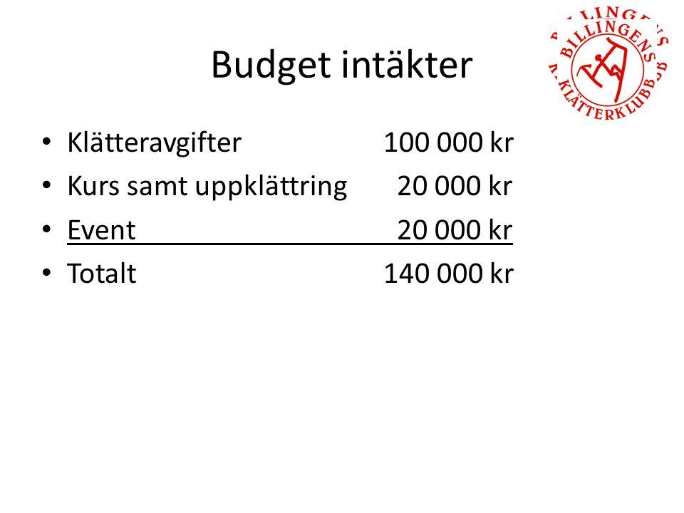 Budget intäkter Klätteravgifter 100 000 kr Kurs samt uppklättring 20 000 kr Event 20 000 kr Totalt 140 000 kr