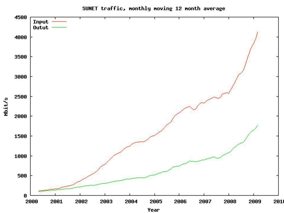 OptoSunet tillgänglighet m.m. http://stats.sunet.se/rapporter/