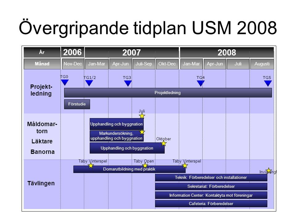 Övergripande tidplan USM 2008 År 2007 Månad Nov-Dec Jan-Mar Apr-Jun Juli-Sep 2008 Jan-Mar Apr-JunJuliAugustiOkt-Dec Projekt- ledning Måldomar- torn Läktare Banorna TG0 TG1/2TG3 TG4 TG5 2006 Projektledning Förstudie Markundersökning, upphandling och byggnation Upphandling och byggnation Juli Oktober Invigning.