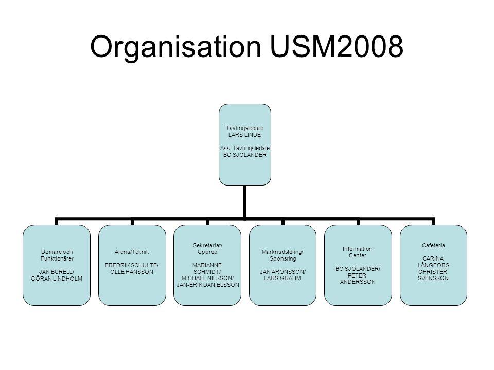 Organisation USM2008 Tävlingsledare LARS LINDE Ass.
