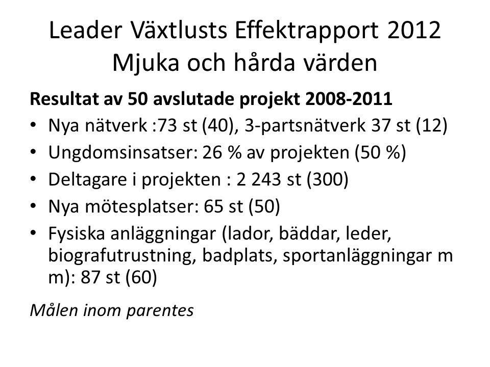 Leader Växtlusts Effektrapport 2012 Mjuka och hårda värden Resultat av 50 avslutade projekt 2008-2011 Nya nätverk :73 st (40), 3-partsnätverk 37 st (12) Ungdomsinsatser: 26 % av projekten (50 %) Deltagare i projekten : 2 243 st (300) Nya mötesplatser: 65 st (50) Fysiska anläggningar (lador, bäddar, leder, biografutrustning, badplats, sportanläggningar m m): 87 st (60) Målen inom parentes
