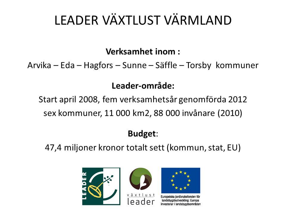 LEADER VÄXTLUST VÄRMLAND Verksamhet inom : Arvika – Eda – Hagfors – Sunne – Säffle – Torsby kommuner Leader-område: Start april 2008, fem verksamhetsår genomförda 2012 sex kommuner, 11 000 km2, 88 000 invånare (2010) Budget: 47,4 miljoner kronor totalt sett (kommun, stat, EU)