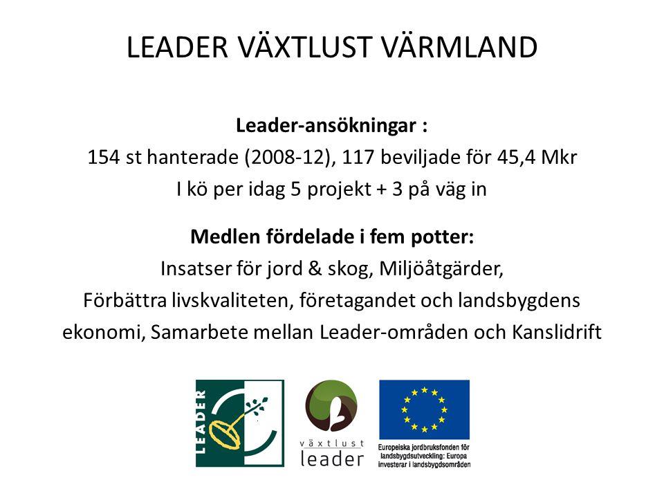 LEADER VÄXTLUST VÄRMLAND Leader-ansökningar : 154 st hanterade (2008-12), 117 beviljade för 45,4 Mkr I kö per idag 5 projekt + 3 på väg in Medlen fördelade i fem potter: Insatser för jord & skog, Miljöåtgärder, Förbättra livskvaliteten, företagandet och landsbygdens ekonomi, Samarbete mellan Leader-områden och Kanslidrift