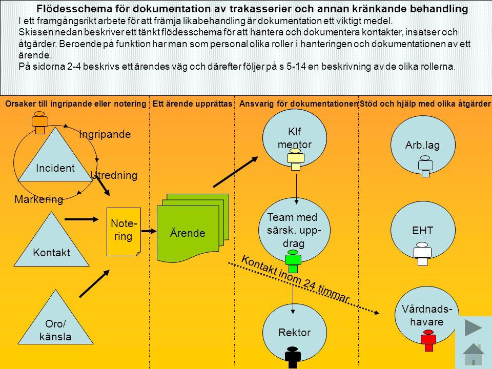 Ärende Note- ring Incident Oro/ känsla Kontakt Kontakt inom 24 timmar Ingripande Utredning Markering Arb.lag Klf mentor EHT Team med särsk. upp- drag