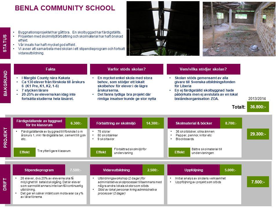 BENLA COMMUNITY SCHOOL Fakta I Margibi County nära Kakata Ca 130 elever från förskola till årskurs 6 (K1 Pre, K1, K2, 1-6) 7 stycken lärare 20-25% av eleverna kan idag inte fortsätta studierna hela läsåret.