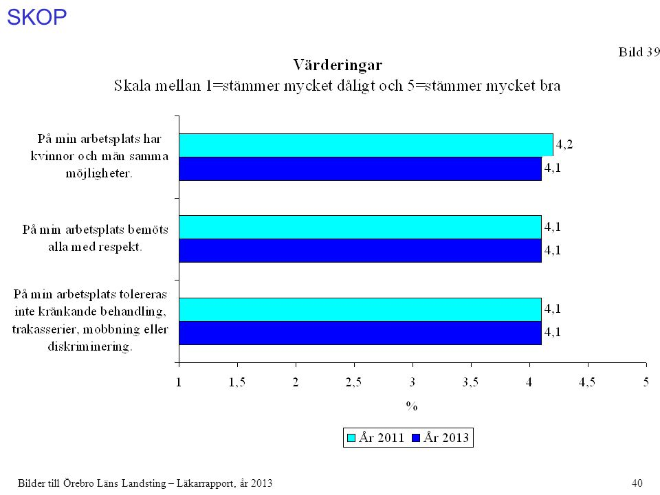 SKOP Bilder till Örebro Läns Landsting – Läkarrapport, år 201340