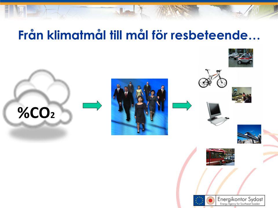 Från klimatmål till mål för resbeteende… %CO 2