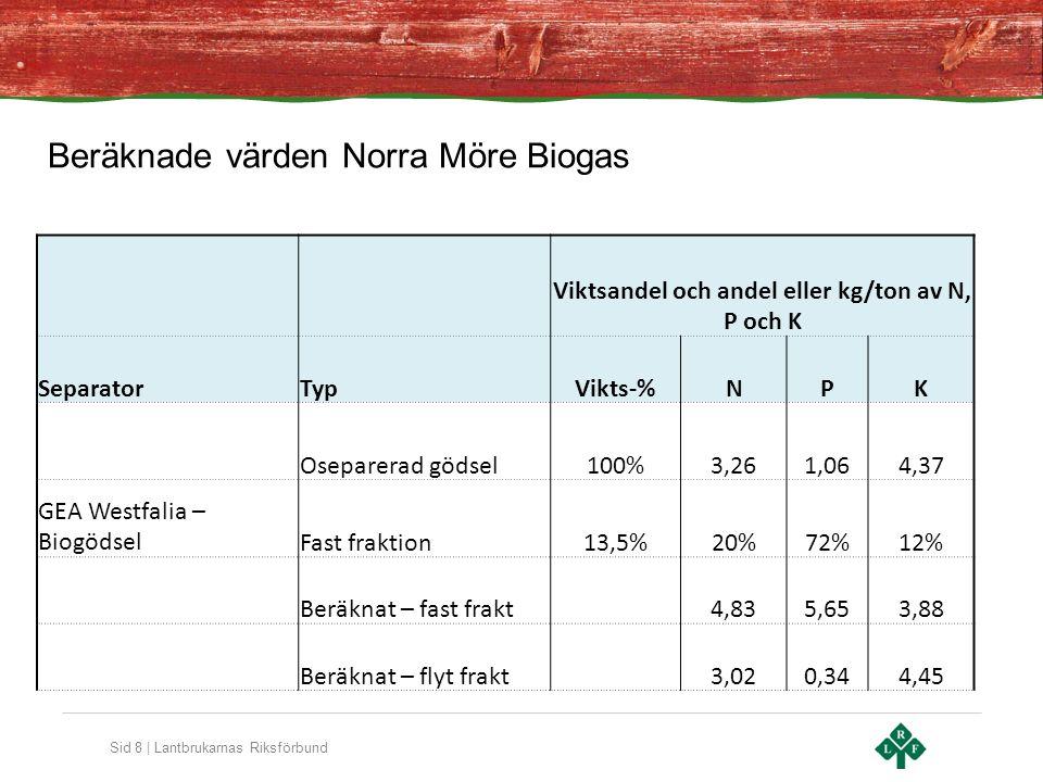 Sid 9 | Lantbrukarnas Riksförbund Förutsättning för framgång Norra Möre Biogas Satsning fullt ut behöver ha: Rimlig kalkyl Tryggad avsättning Långsiktigt kontrakt Metanreduceringsersättning Aktivt och blandat delägarskap