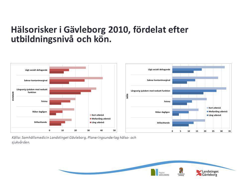 Hälsorisker i Gävleborg 2010, fördelat efter utbildningsnivå och kön. Källa: Samhällsmedicin Landstinget Gävleborg, Planeringsunderlag hälso- och sjuk