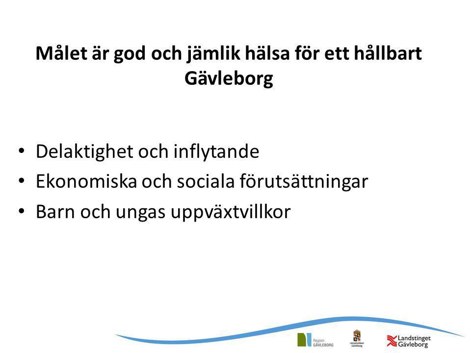 Målet är god och jämlik hälsa för ett hållbart Gävleborg Delaktighet och inflytande Ekonomiska och sociala förutsättningar Barn och ungas uppväxtvillk