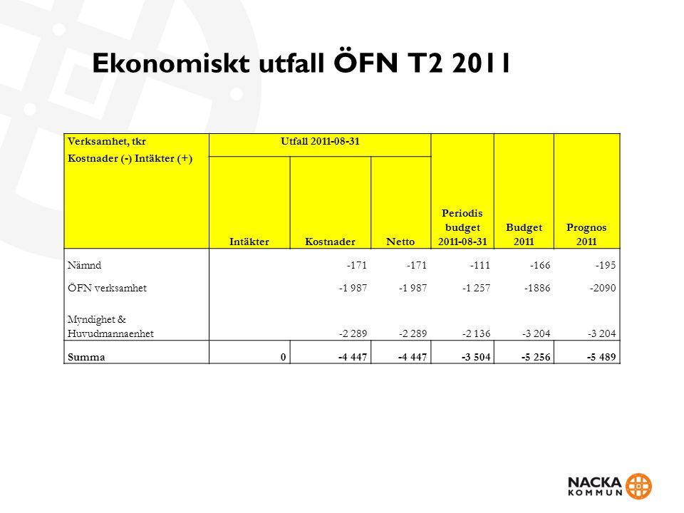 Ekonomiskt utfall ÖFN T2 2011 Verksamhet, tkr Kostnader (-) Intäkter (+) Utfall 2011-08-31 Periodis budget 2011-08-31 Prognos 2011 IntäkterKostnaderNetto Budget 2011 Nämnd-171 -111-166-195 ÖFN verksamhet-1 987 -1 257-1886-2090 Myndighet & Huvudmannaenhet-2 289 -2 136-3 204 Summa0-4 447 -3 504-5 256-5 489