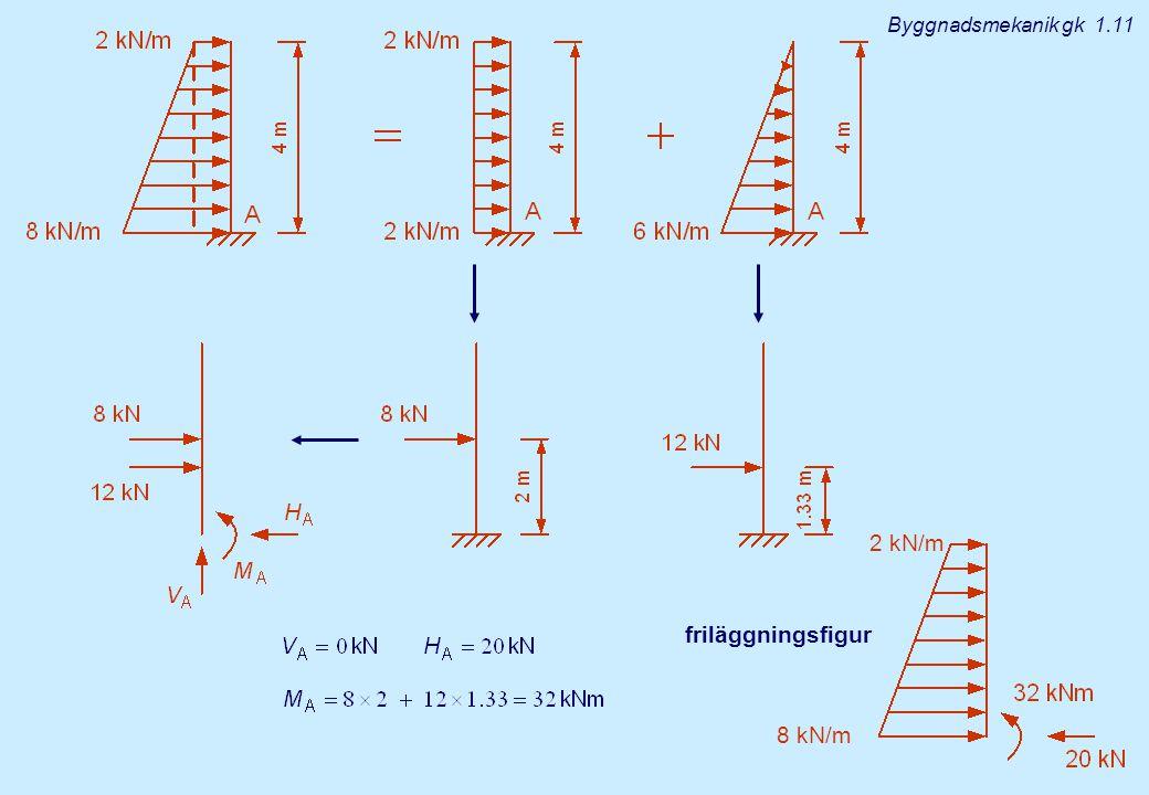 friläggningsfigur Byggnadsmekanik gk 1.11 2 kN/m 8 kN/m