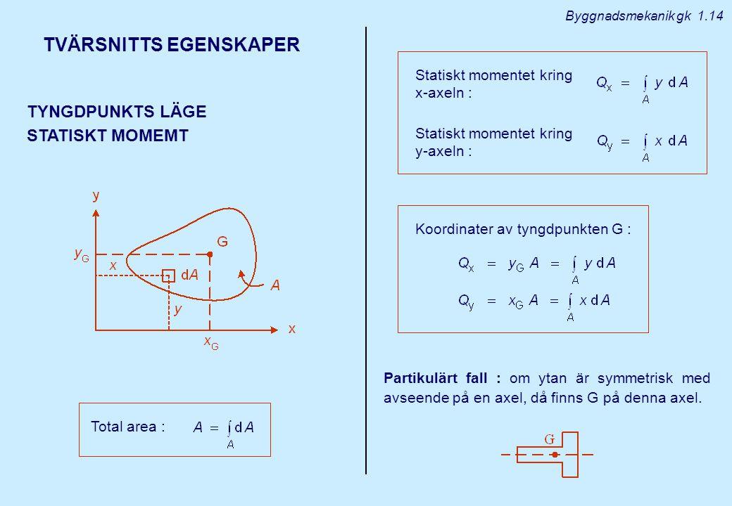 TVÄRSNITTS EGENSKAPER TYNGDPUNKTS LÄGE STATISKT MOMEMT Total area : Statiskt momentet kring x-axeln : Statiskt momentet kring y-axeln : Koordinater av tyngdpunkten G : Partikulärt fall : om ytan är symmetrisk med avseende på en axel, då finns G på denna axel.