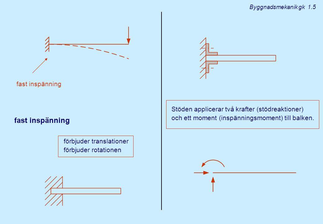 fast inspänning förbjuder translationer förbjuder rotationen Stöden applicerar två krafter (stödreaktioner) och ett moment (inspänningsmoment) till balken.