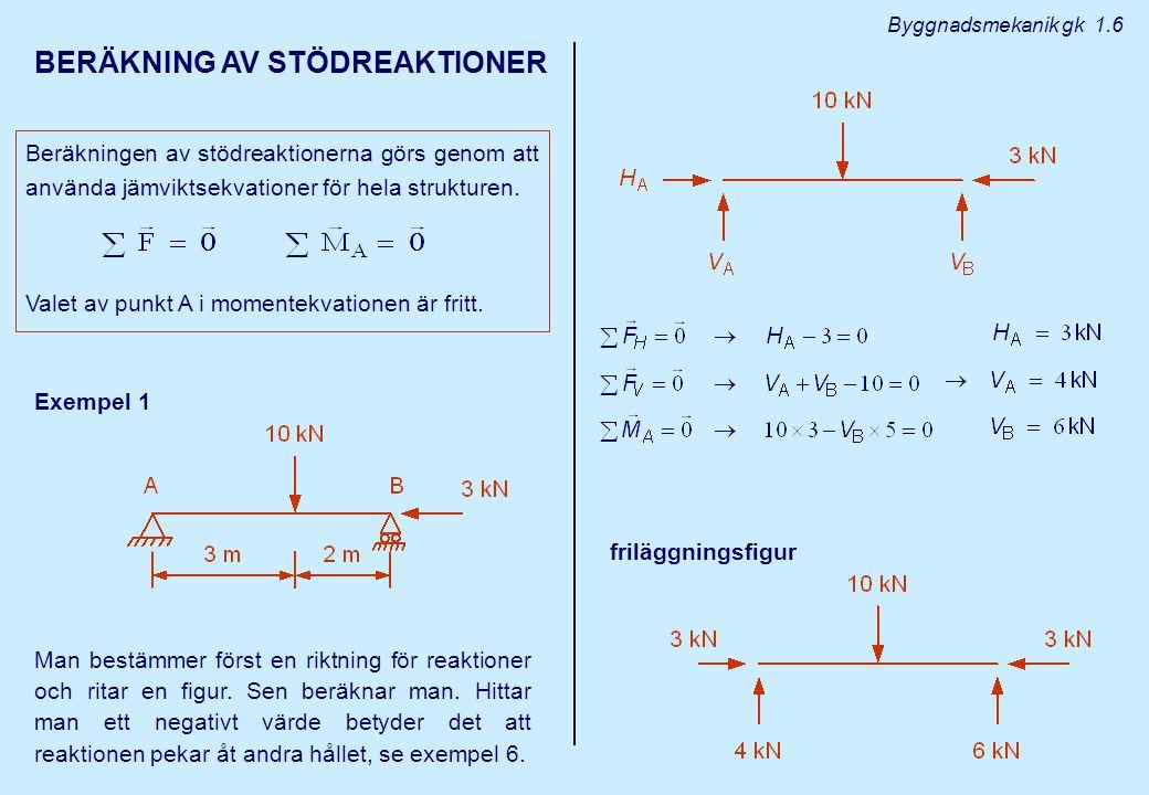 BERÄKNING AV STÖDREAKTIONER Beräkningen av stödreaktionerna görs genom att använda jämviktsekvationer för hela strukturen.