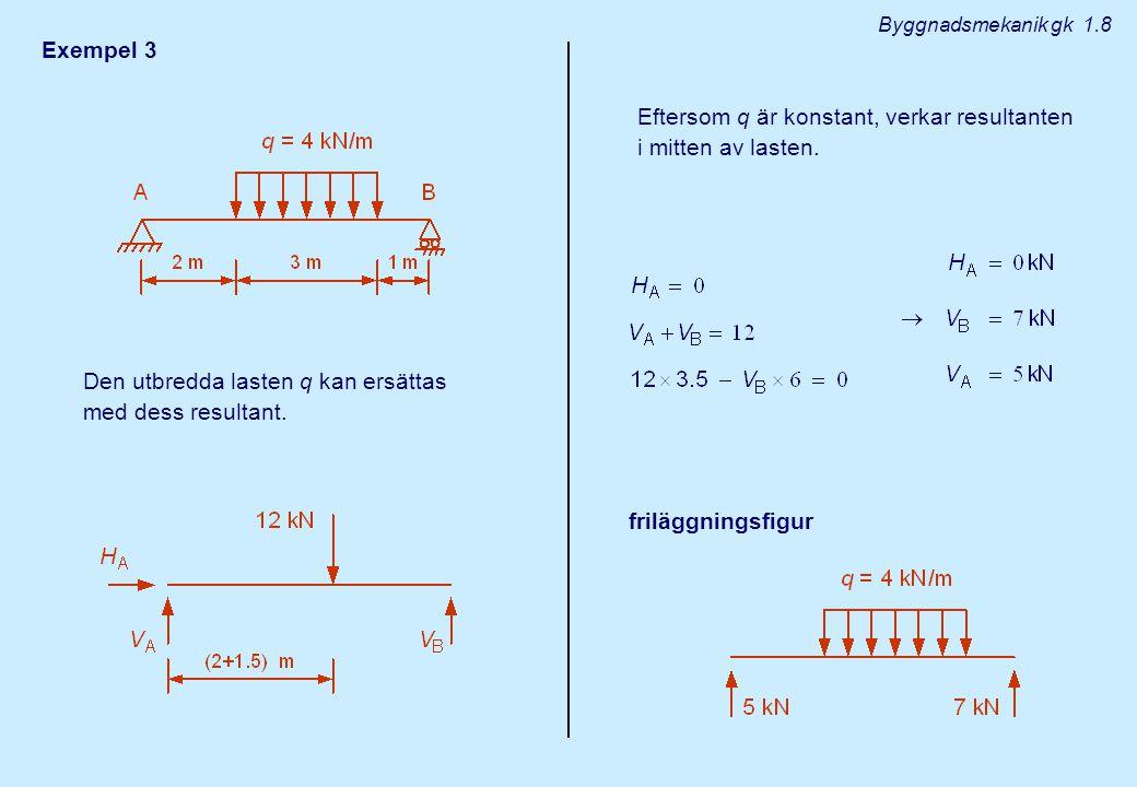 Exempel 3 Den utbredda lasten q kan ersättas med dess resultant.