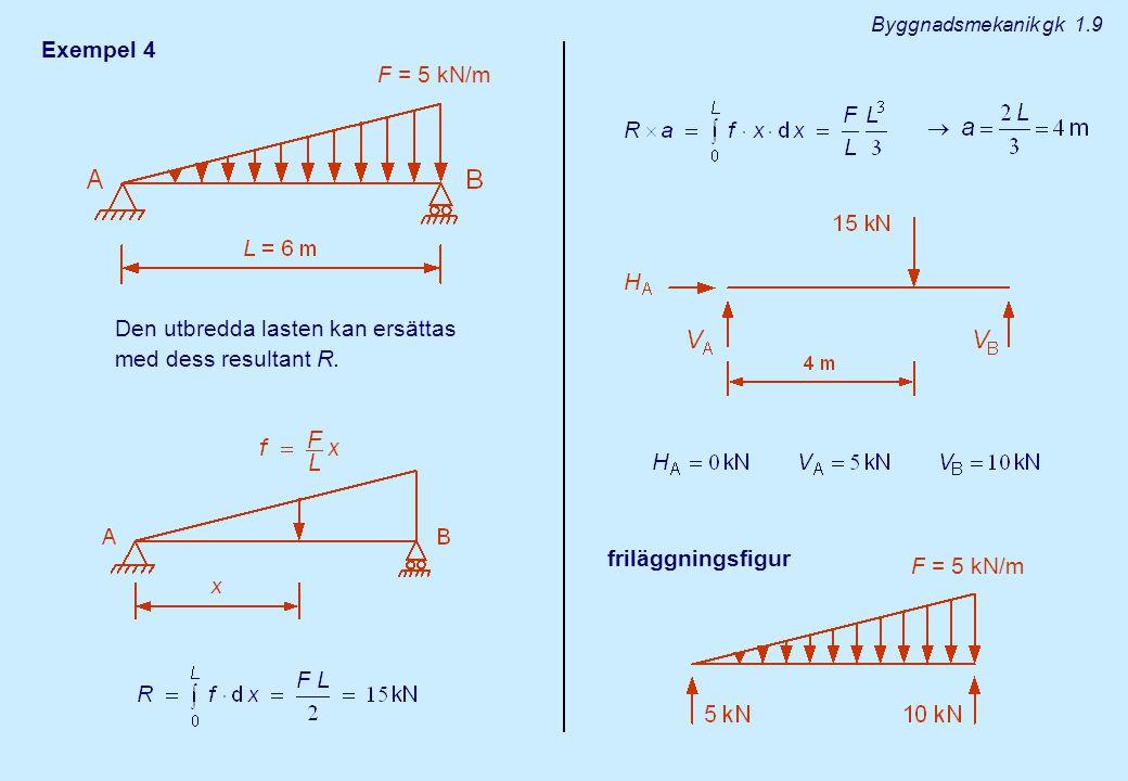 Exempel 4 Den utbredda lasten kan ersättas med dess resultant R.