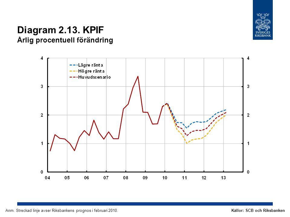 Diagram 2.13. KPIF Årlig procentuell förändring Källor: SCB och RiksbankenAnm.