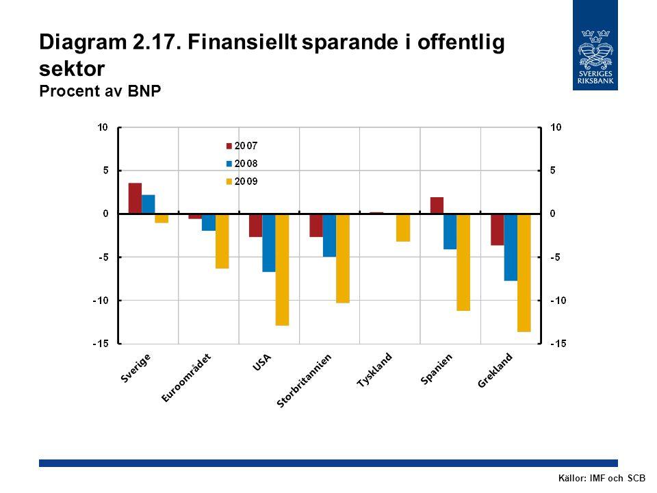 Diagram 2.17. Finansiellt sparande i offentlig sektor Procent av BNP Källor: IMF och SCB