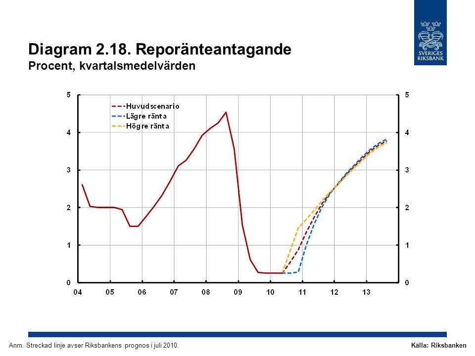 Diagram 2.18. Reporänteantagande Procent, kvartalsmedelvärden Källa: RiksbankenAnm.
