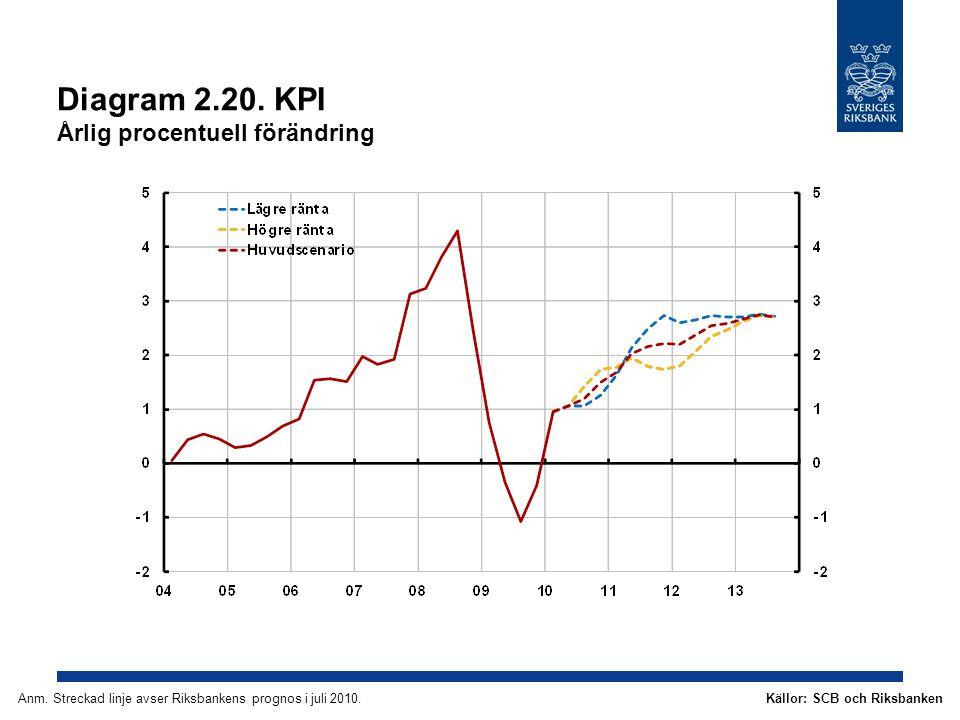 Diagram 2.20. KPI Årlig procentuell förändring Källor: SCB och RiksbankenAnm.