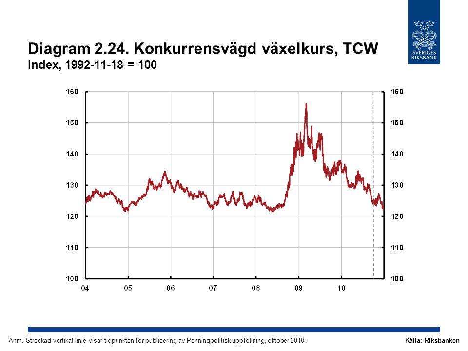 Diagram 2.24. Konkurrensvägd växelkurs, TCW Index, 1992-11-18 = 100 Källa: RiksbankenAnm.