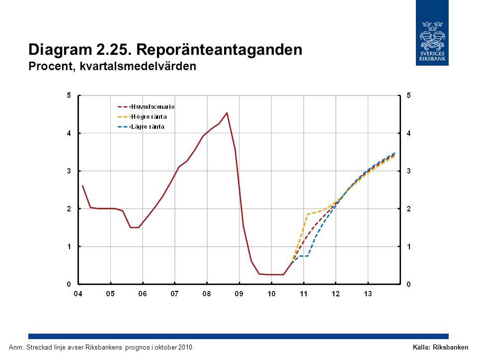 Diagram 2.25. Reporänteantaganden Procent, kvartalsmedelvärden Källa: RiksbankenAnm.