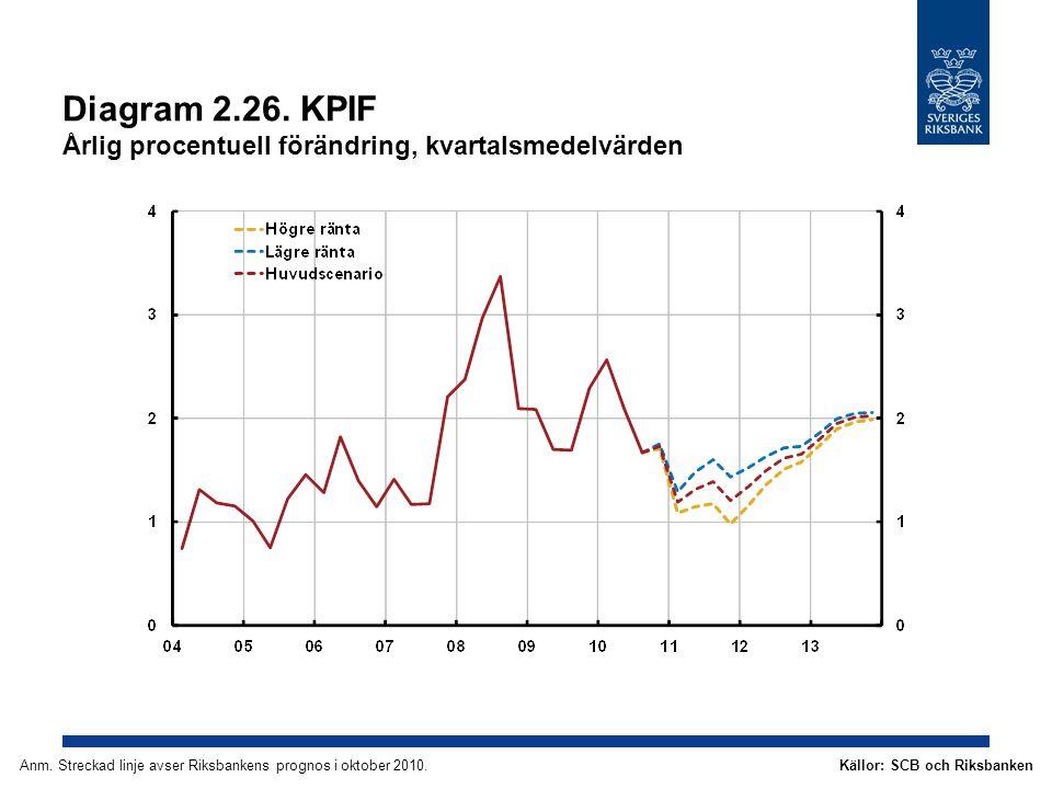 Diagram 2.26. KPIF Årlig procentuell förändring, kvartalsmedelvärden Källor: SCB och RiksbankenAnm.