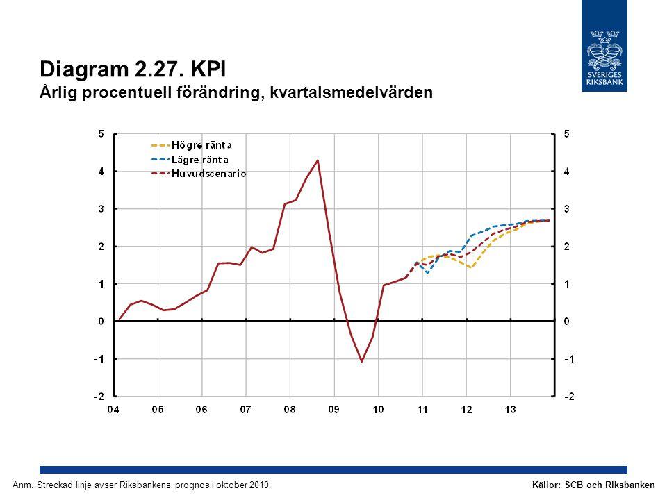 Diagram 2.27. KPI Årlig procentuell förändring, kvartalsmedelvärden Källor: SCB och RiksbankenAnm.