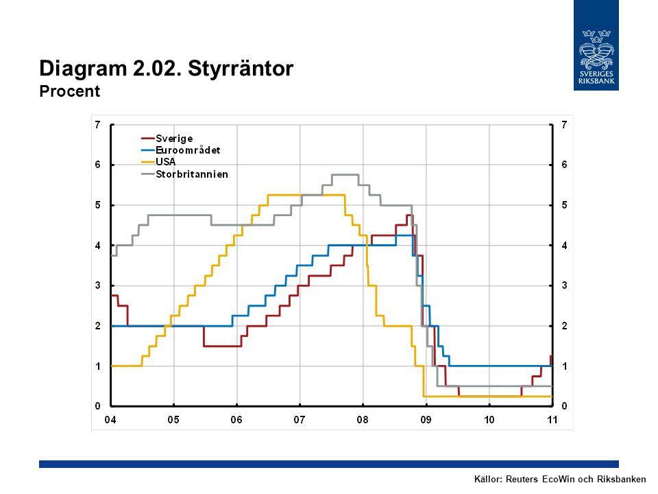 Diagram 2.02. Styrräntor Procent Källor: Reuters EcoWin och Riksbanken