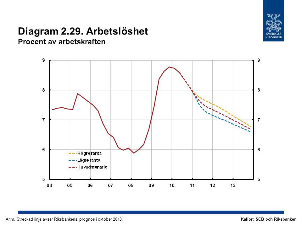 Diagram 2.29. Arbetslöshet Procent av arbetskraften Källor: SCB och RiksbankenAnm.