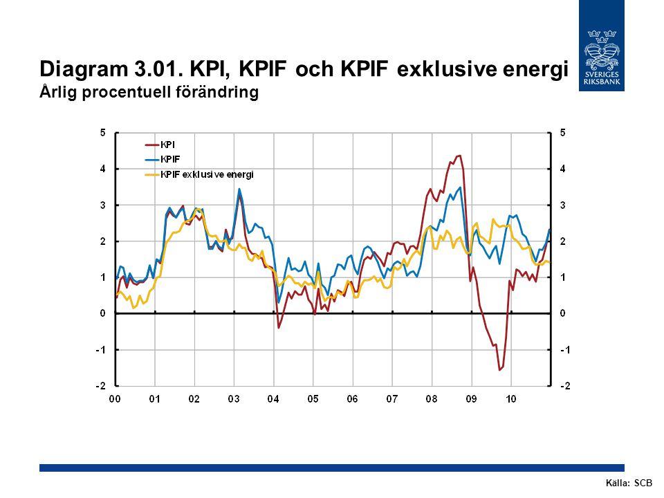 Diagram 3.01. KPI, KPIF och KPIF exklusive energi Årlig procentuell förändring Källa: SCB