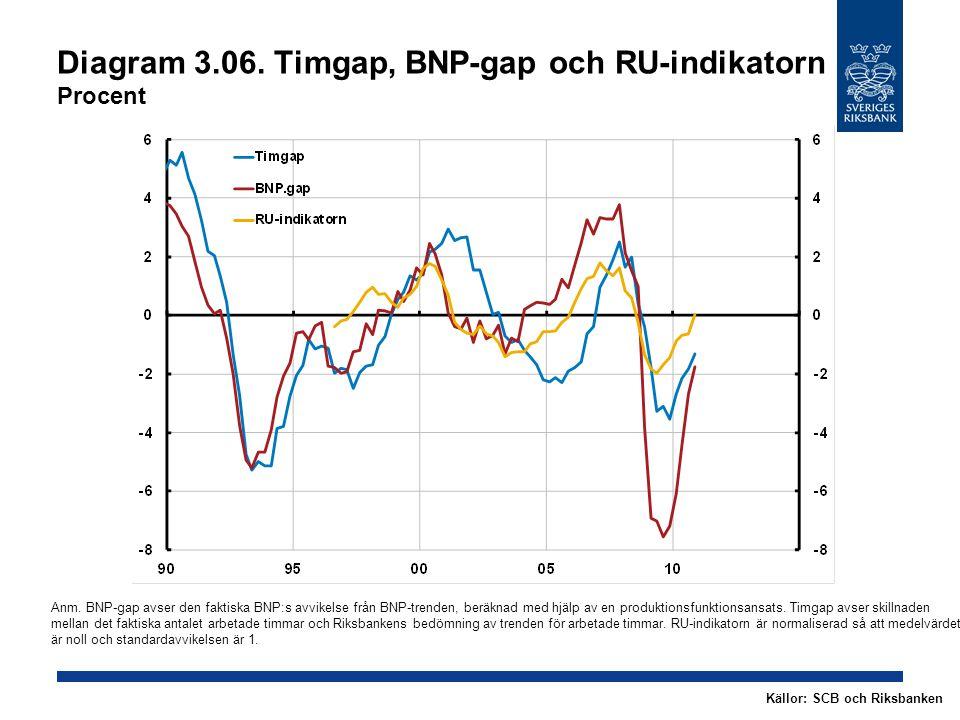 Diagram 3.06. Timgap, BNP-gap och RU-indikatorn Procent Källor: SCB och Riksbanken Anm.