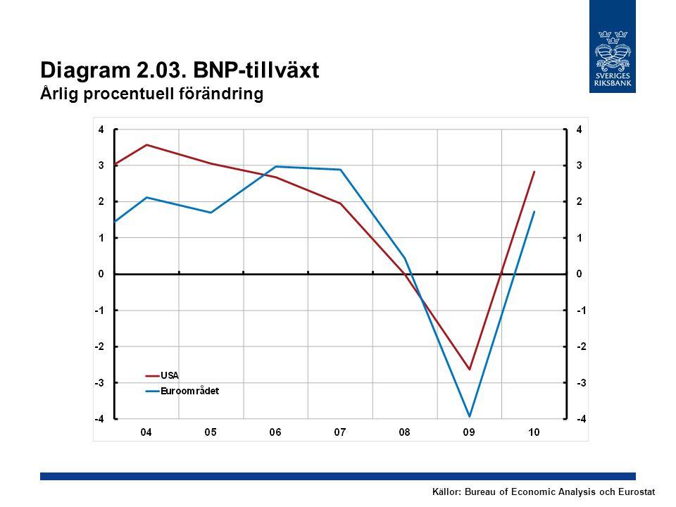 Diagram 2.04.BNP i världen Årlig procentuell förändring Källor: IMF och RiksbankenAnm.