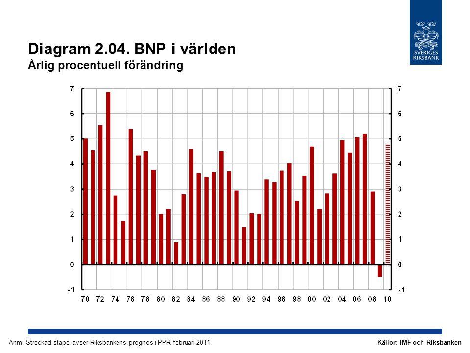 Diagram 2.04. BNP i världen Årlig procentuell förändring Källor: IMF och RiksbankenAnm.