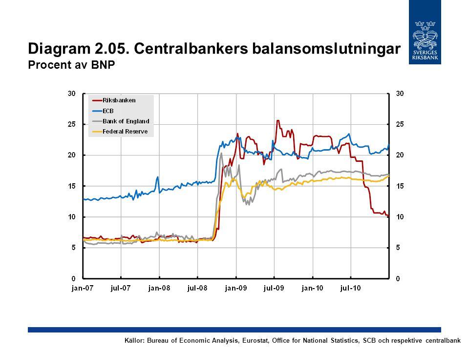 Diagram 2.26.KPIF Årlig procentuell förändring, kvartalsmedelvärden Källor: SCB och RiksbankenAnm.