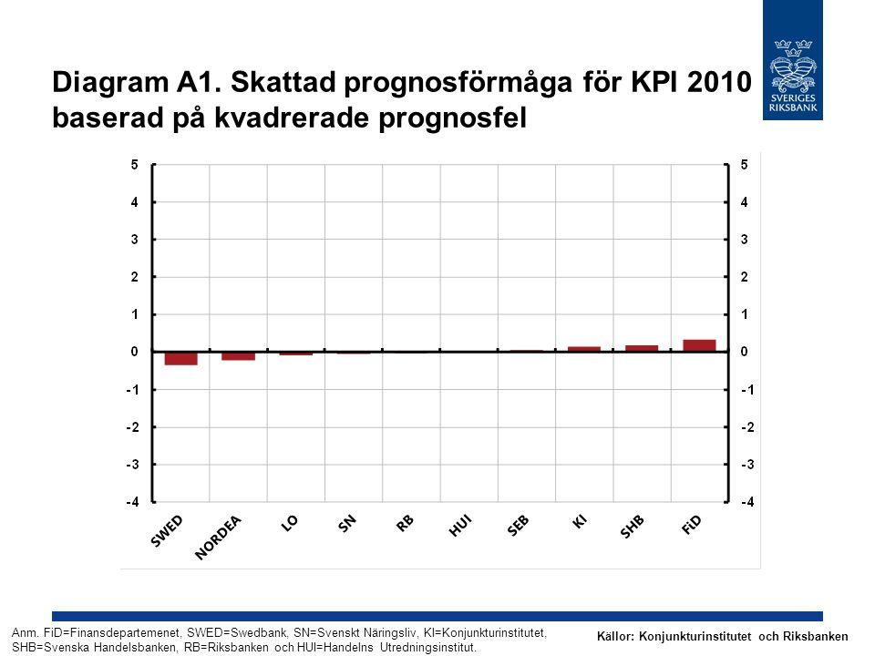 Diagram A1. Skattad prognosförmåga för KPI 2010 baserad på kvadrerade prognosfel Anm.