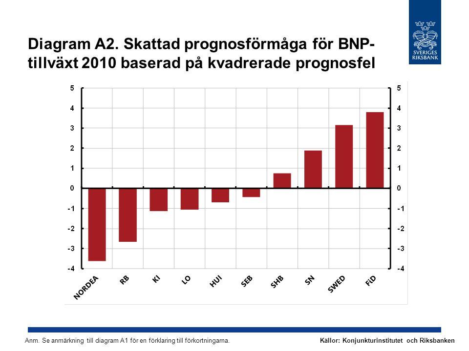 Diagram A2. Skattad prognosförmåga för BNP- tillväxt 2010 baserad på kvadrerade prognosfel Anm.