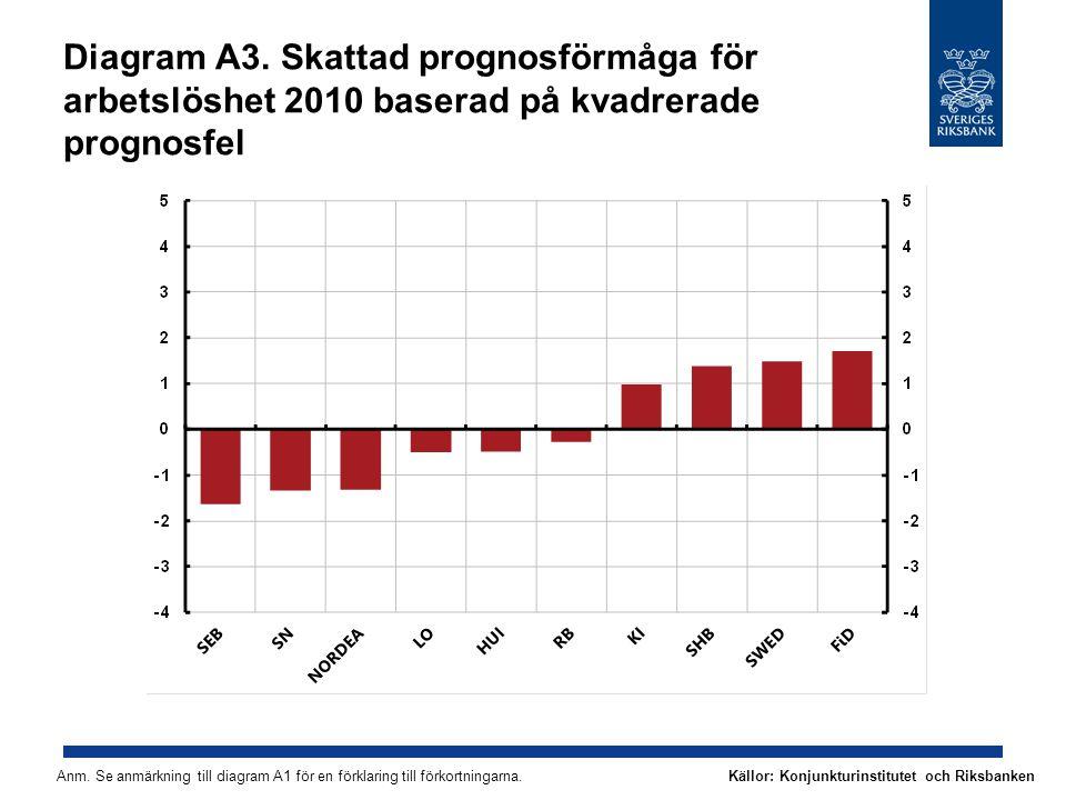 Diagram A3. Skattad prognosförmåga för arbetslöshet 2010 baserad på kvadrerade prognosfel Anm.