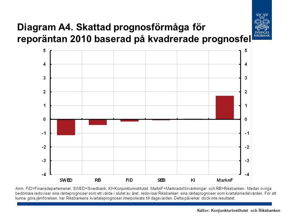 Diagram A4. Skattad prognosförmåga för reporäntan 2010 baserad på kvadrerade prognosfel Anm.