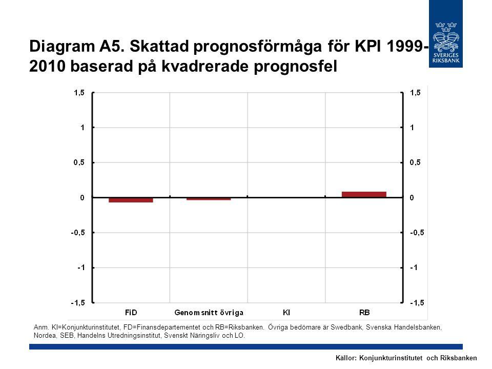 Diagram A5. Skattad prognosförmåga för KPI 1999- 2010 baserad på kvadrerade prognosfel Anm.